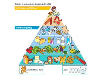Aprende a comer, endocrinología en clínica Santomera Murcia